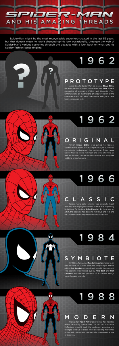 Spider-Man Infographic Costume Evolution 1962-2014.png